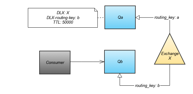 Use rabbitmq DLX to implement delayed retry // Qiu's Quibble